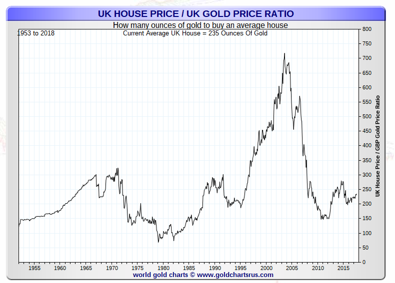 UK house price index gold price ratio