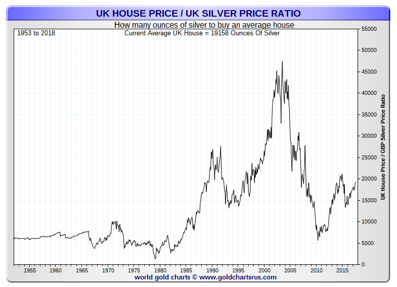 UK house price index silver price ratio